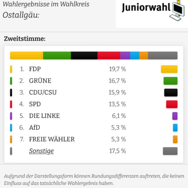 Juniorwahl